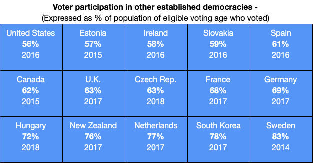 Chart showing low voter participation compared to other countries